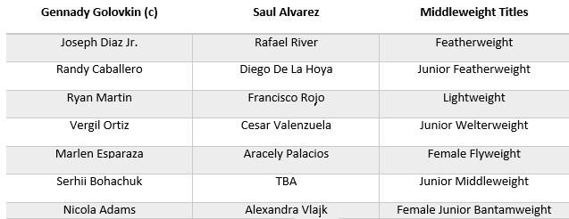 Undercard for Golovkin vs Alvarez betting